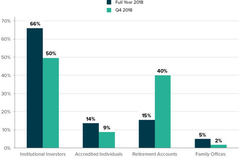 Grayscale's 2018 Q4 Crypto, Report Indicates Institutional Investors Brought, in 66% of New Capital