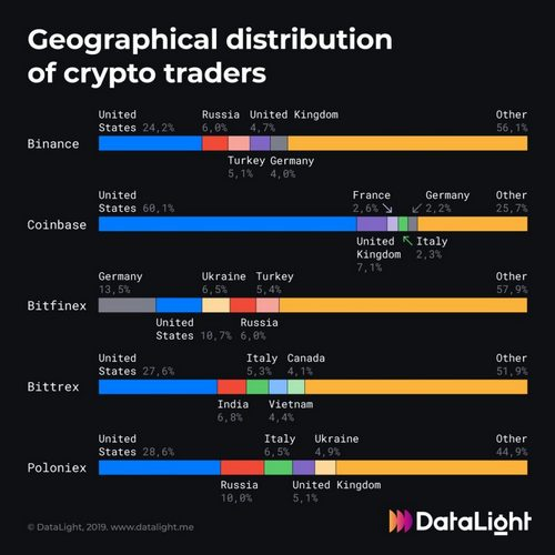 US Traders Most Active, in 4 Out of 5 Popular Crypto Exchanges