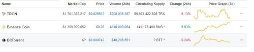TRX and BTT Continue, to Fumble Ahead of Airdrop, and Justin's Valentines Day Surprise