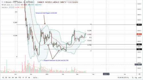 Bitcoin (BTC) Over-Extended, Will It Pull Back To $3,500—800 Zone?