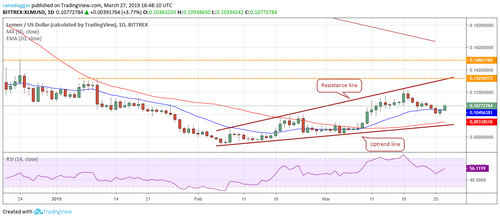 Price Analysis, March 27