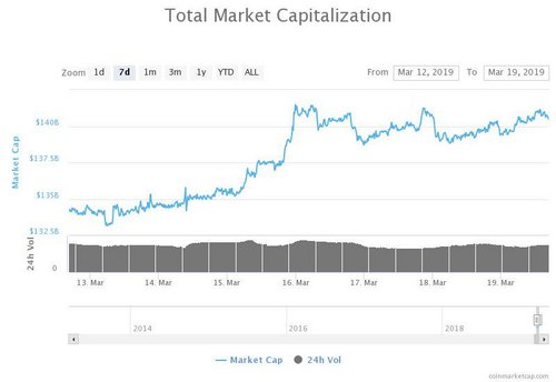 7-day total market capitalization chart. Source: CoinMarketCap