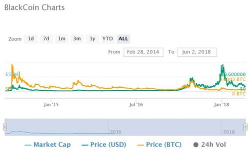 The Top Ten Altcoin Markets of 2014 - How Are They Faring Today?