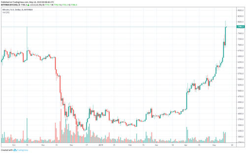 Bitcoin Touches $8,100, Sees Slight Pullback