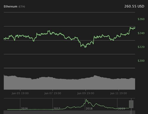 Ethereum 7-day price chart. Source: Coin360