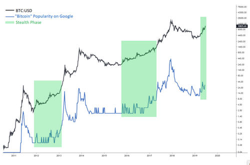 """""""Logarithmic growth of bitcoin price and its public interest"""""""