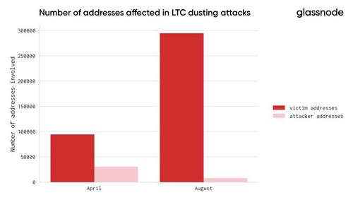 LTC Dusting Attack on Binance Affected Nearly 300,000 Addresses