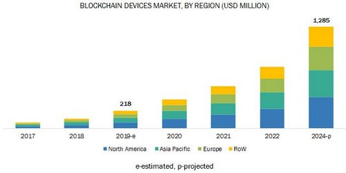 Blockchain Devices Market to Grow to $1.285 Billion by 2024
