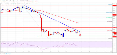 Bitcoin And Crypto Market Remain At Risk: LTC, BNB, BCH, TRX Analysis