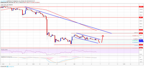 Bitcoin (BTC) Price Weekly Forecast: Bears Remain In Full Control