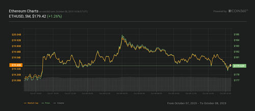 Ether 24-hour outlay chart